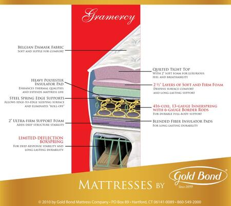 Gold Bond 894GRAMERCYSETK Gramercy King Mattresses