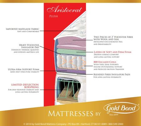 "Gold Bond 126 BB Encased Coil Series Aristocrat 10"" High X Size Plush Mattress"