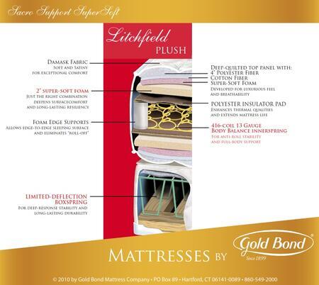 Gold Bond 253LITCHFIELDQ Sacro Support SuperSoft Series Queen Size Plush Mattress
