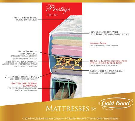 Gold Bond 202PRESTIGESETT Prestige Twin Mattresses