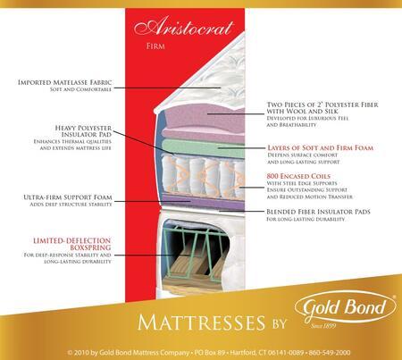 Gold Bond 128BBARISTOCRATQ Encased Coil Series Queen Size Standard Mattress