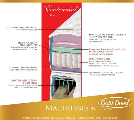 "Gold Bond 135 BB Encased Coil Series Centennial 10.5"" High X Size Firm Mattress"
