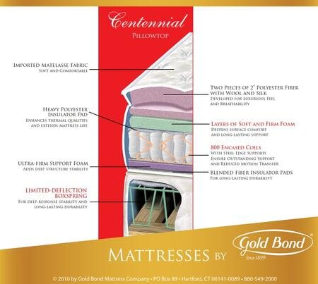 Gold Bond 136BBCENTENNIALK Encased Coil Series King Size Pillow Top Mattress