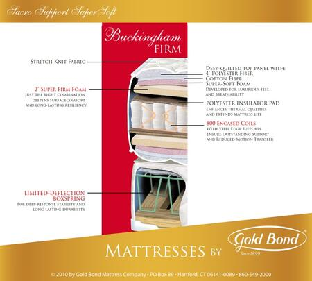 Gold Bond 259BUCKINGHAMK Sacro Support Encased Coil Supersoft Series King Size Mattress