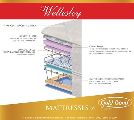 Gold Bond 835WELLESLEYSETQ Natural Support Queen Mattresses