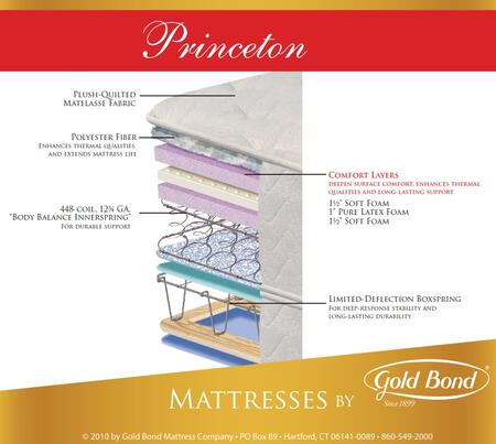Gold Bond 849PRINCETONF Natural Support Series Full Size Super Plush Mattress