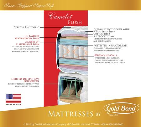 Gold Bond 267CAMELOTK Sacro Support Encased Coil Supersoft Series King Size Standard Mattress