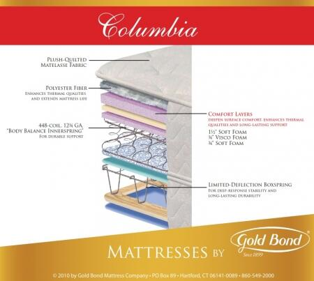 Gold Bond 840COLUMBIASETF Natural Support Full Size Mattress